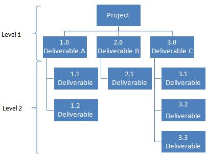 WBS (Work Breakdown Structures) Everything you Need to Know - work breakdown structure template
