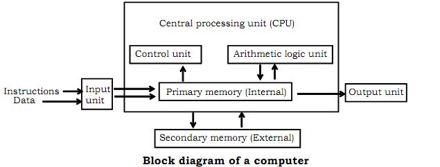 Storage Unit Of A Computer Listitdallas