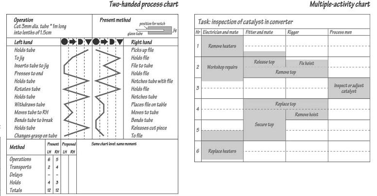 example of process flow chart