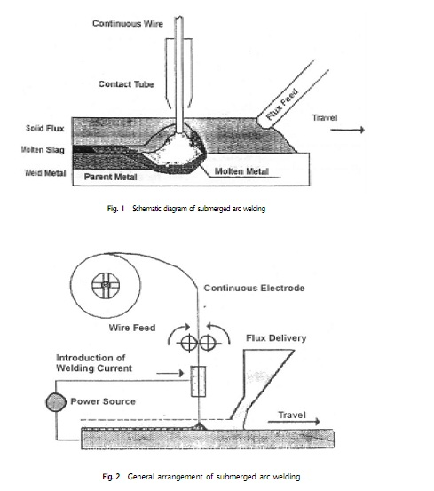 Submerged arc welding - set up, Mechanical Engineering