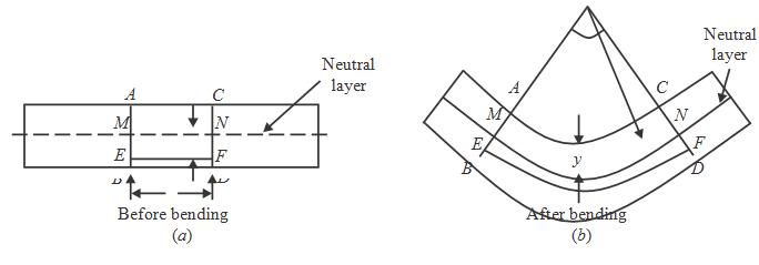 bending moment diagram calculator