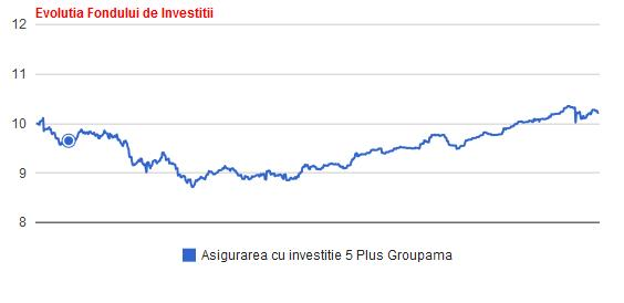 groupama-investitie-5-plus