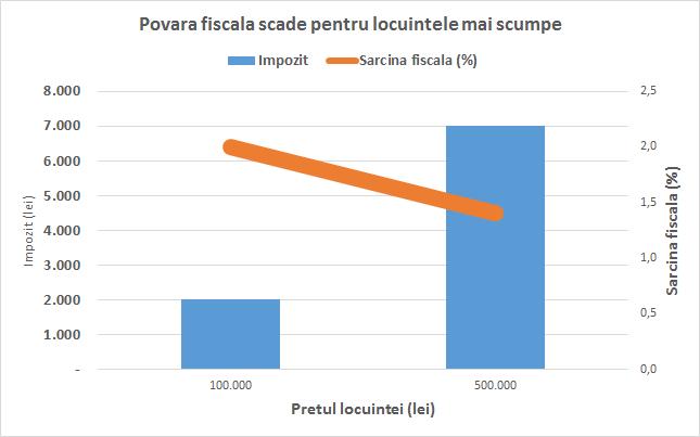 impozit-vanzare-locuinta-povara-fiscala