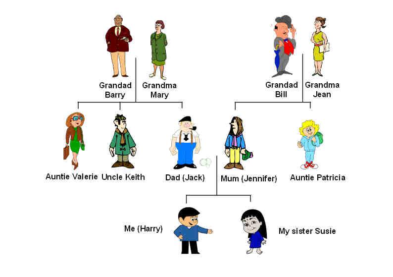 Explorers Bronze family Tree - family tree example