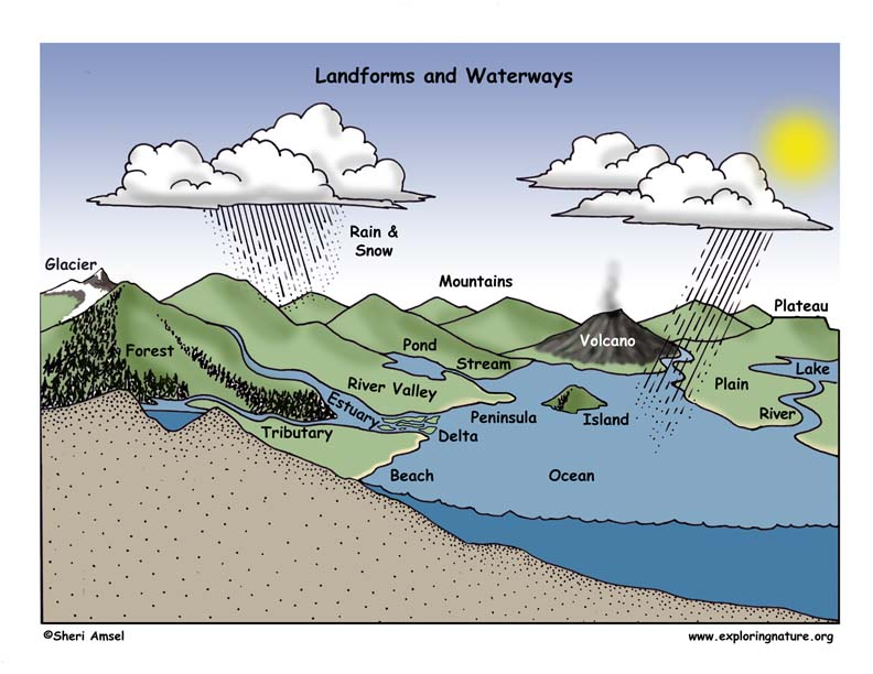 Landforms and Waterways - land form