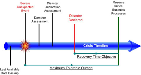 Business Continuity Plan Template suitable for all Industries - disaster recovery plan template