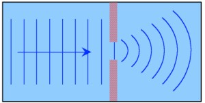 Diffraction can dramatically affect the path of a light wave using only a thin obstacle.