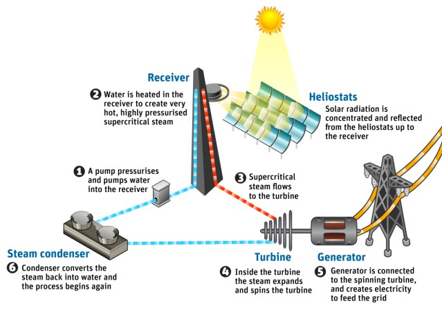 New solar power plant is the first to go \u0027supercritical\u0027, but