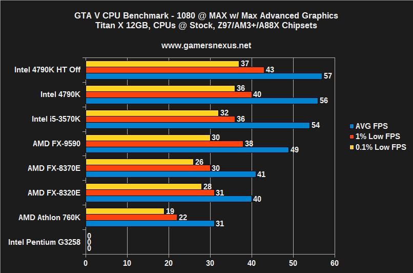 Rounding up GTA V on the PC How do AMD, Intel, and Nvidia perform