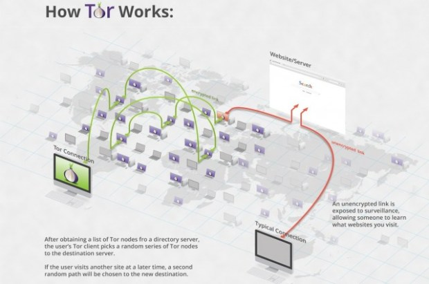 Tor-Encryption
