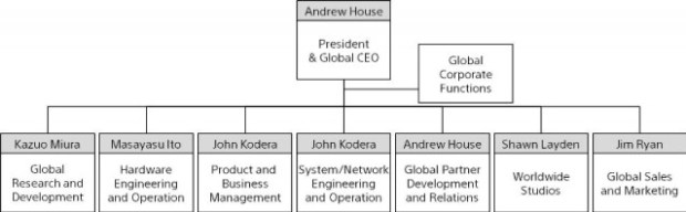 Overview of Global Functions (PRNewsFoto/Sony Computer Entertainment Inc.)