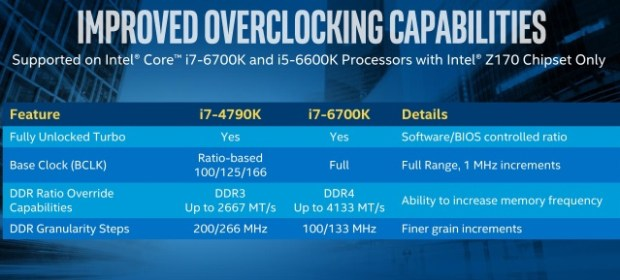 Intel-Z170-Overclocking