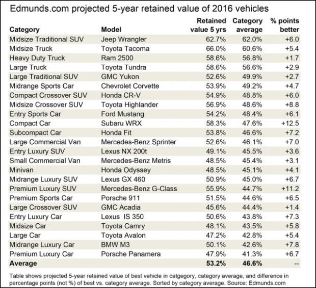 Edmunds 5 year retained value.xlsx
