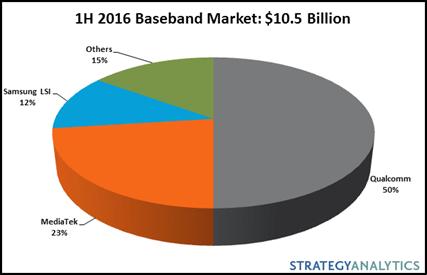LTE market share