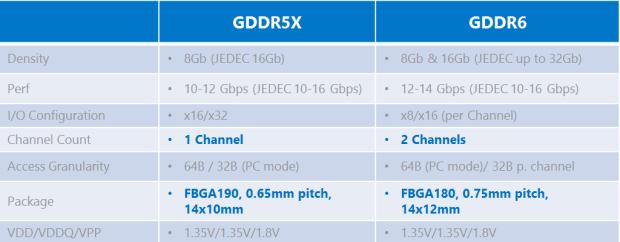 GDDR5X-vs-GDDR6