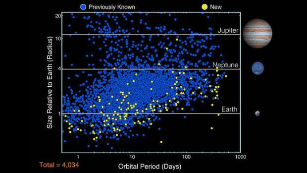 Kepler new