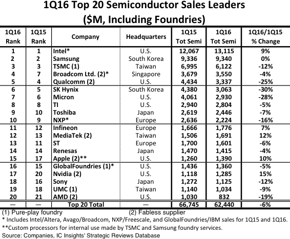 Top20Foundry