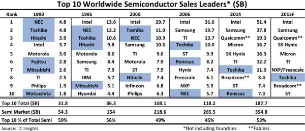 semiconductor-sales-leaders-fig1