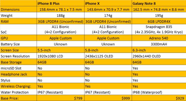 iPhone-Chart
