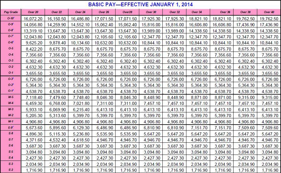 2013 army pay charts keni ganamas co