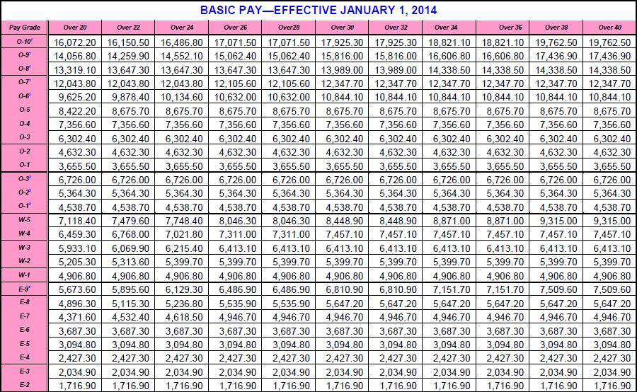2014 army pay chart 1 8 raise ez army points