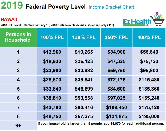 FPL Chart 2019 - Federal Poverty Level 2019 - Find Your Spot