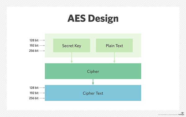 Secure and Encrypted Short Message Service using AES Encryption