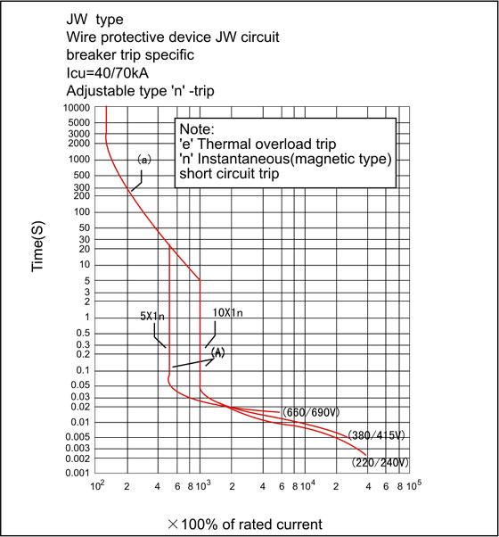 wire circuit breaker