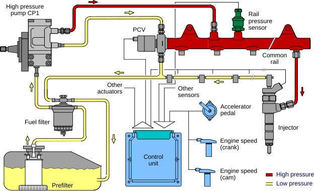 E-ZOIL Diesel Fuel System Basics
