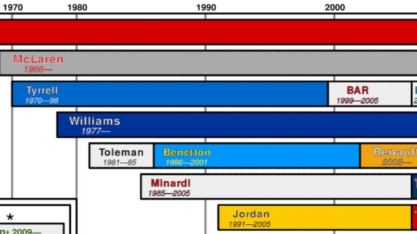 f1_timeline-1680x720