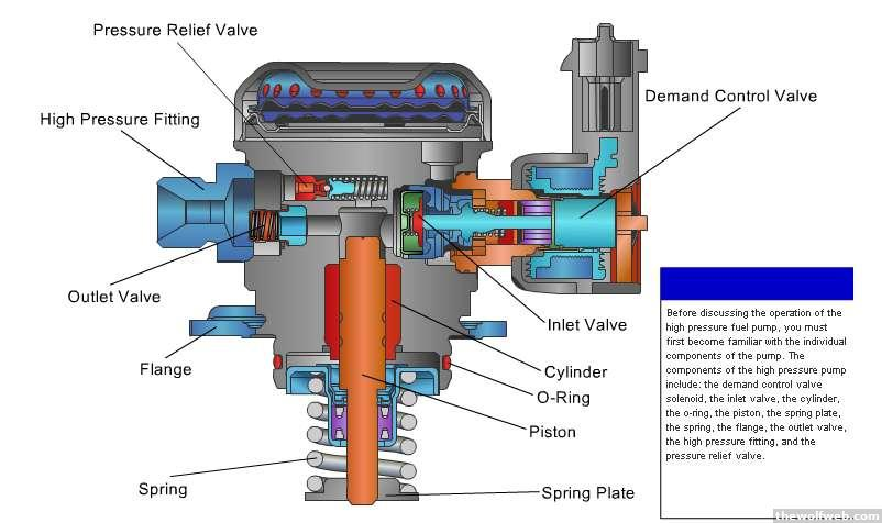 Ecoboost Engine Diagram - Wiring Diagrams Wire