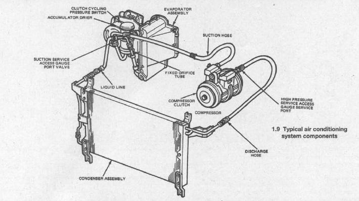Ford F150 Air Conditioning Wiring Diagram - Awwajwiiurbanecologist
