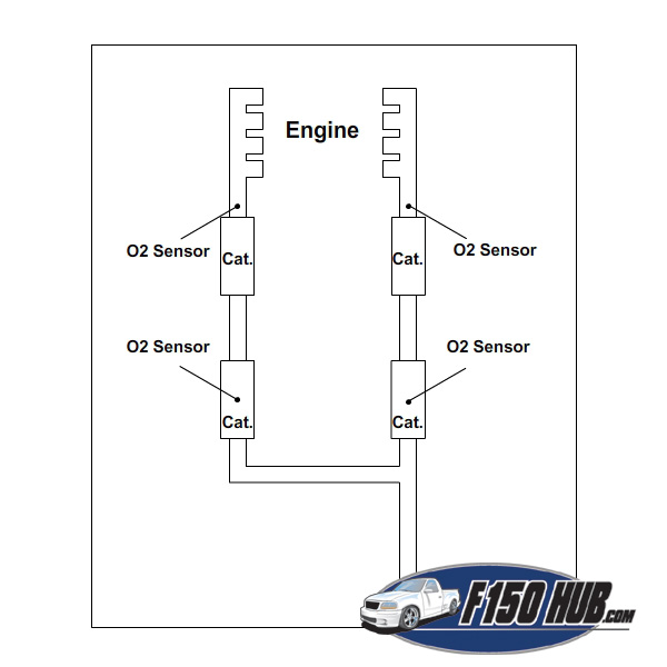 Ford O2 Sensor Diagram - Data Wiring Diagram Update