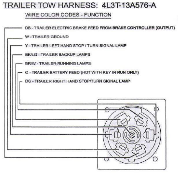 Auxilary Reverse Lights Through the Trailer/Towing Harness