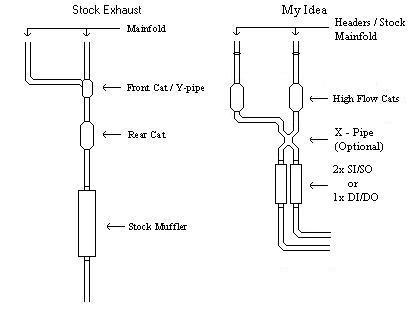 1996 F150 Exhaust System Diagram Online Wiring Diagram
