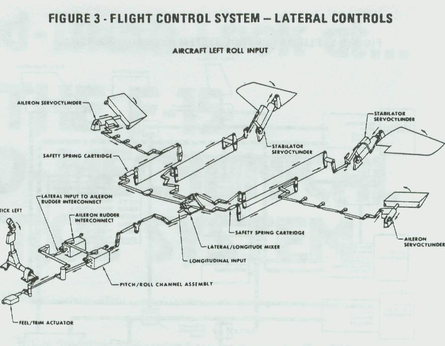 the f15 hydromechanical control system