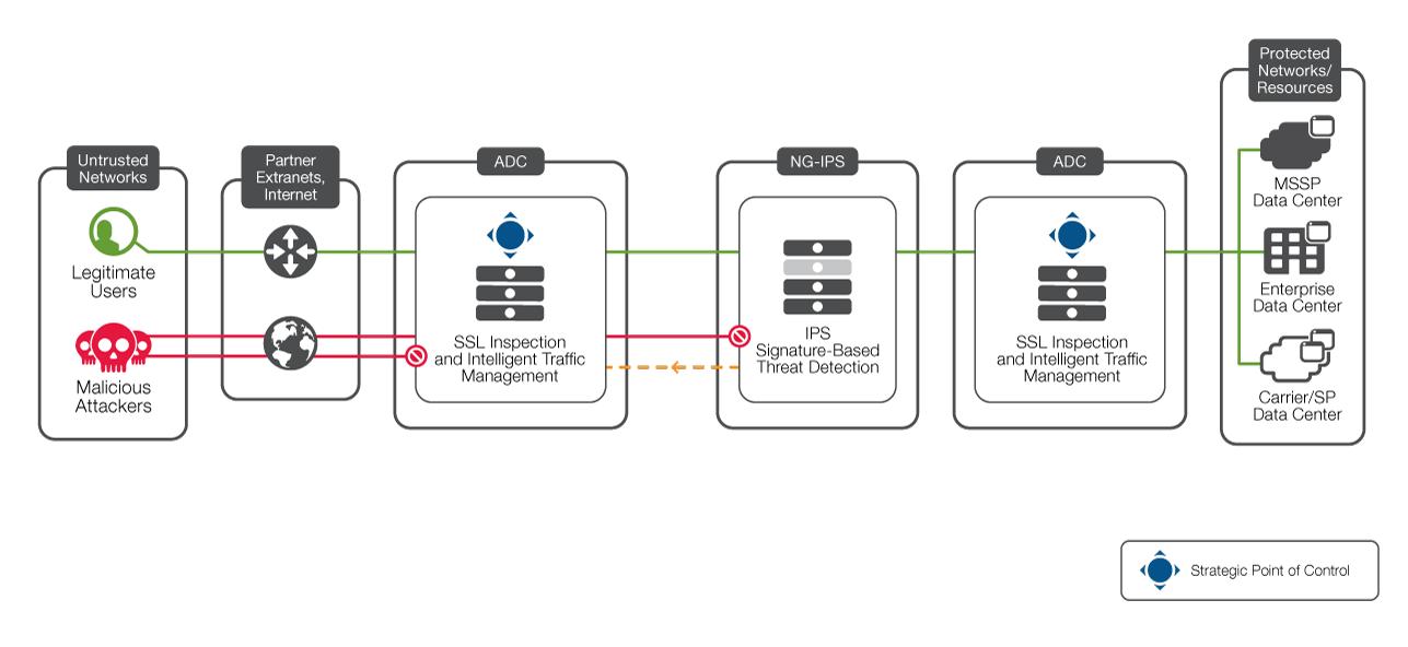 hardware block diagram visio