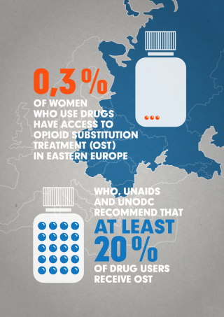 This InfoGraphic from EHRN calls for greater access to substitution therapies.