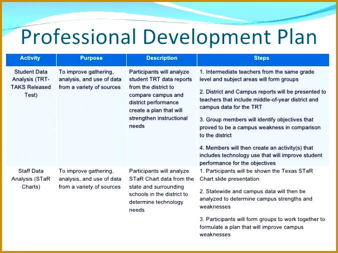 continuing professional development plan Continuing professional development is it time to build your plan my capability plan is a simple online self-assessment tool designed to help finance and accounting professionals, like you, identify and acquire the diversity of skills needed in today's competitive business environment.
