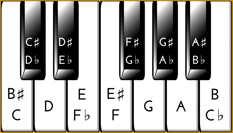 Piano Notes Chart - Design Templates
