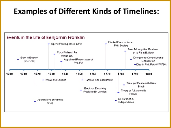 Timeline Examples for Kids 13977 Timeline Examples Biography