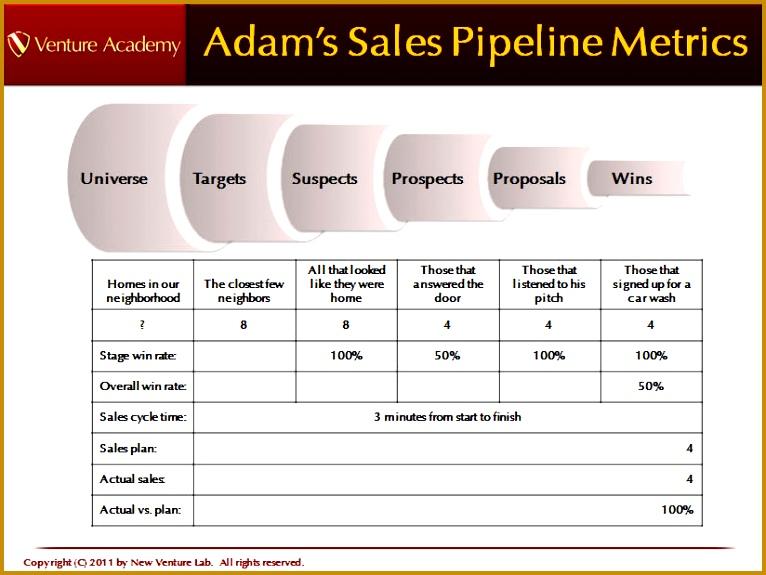 4 Company Sales Pipeline Template FabTemplatez