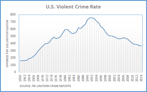 crime statistics us