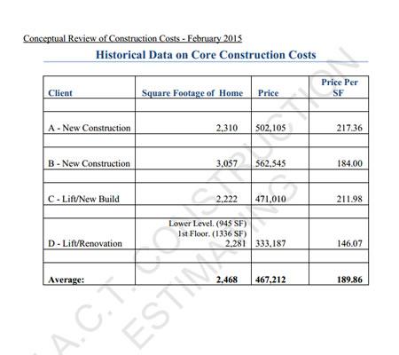 sample construction estimate