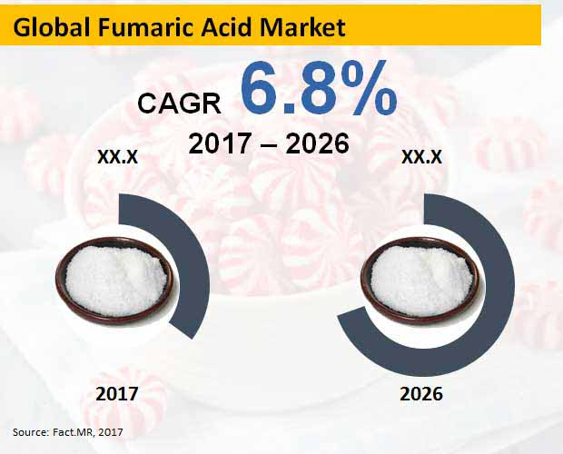 Fumaric Acid Market Forecast, Trend Analysis  Competition Tracking