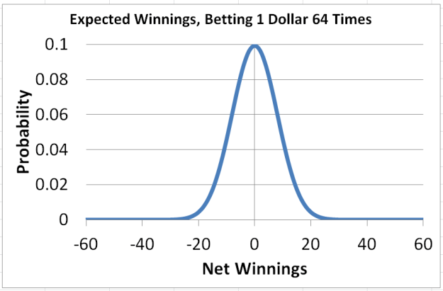 probability curve of winnings after 64 bets
