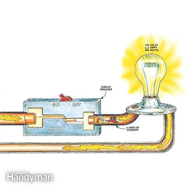 How Circuit Breakers Work The Family Handyman