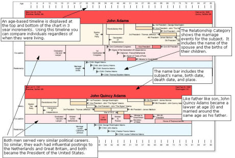 Make Time Line with Progeny Software, Create Time Line