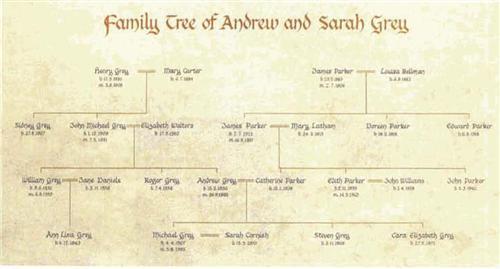 Fancy Family Trees - Family Tree - family tree chart template