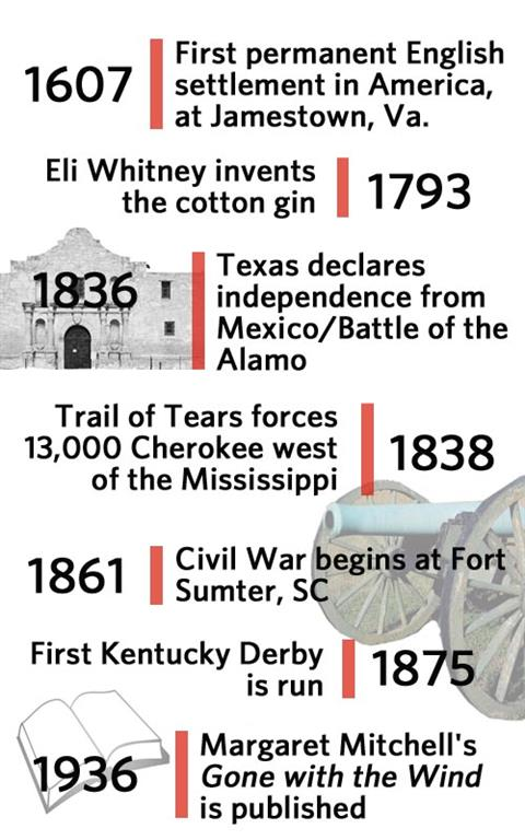Timeline of Southern US History - Family Tree